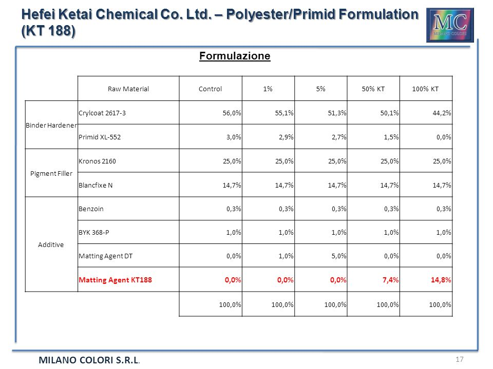 Hefei Ketai Chemical Co. Ltd. – Polyester/Primid Formulation (KT 188)
