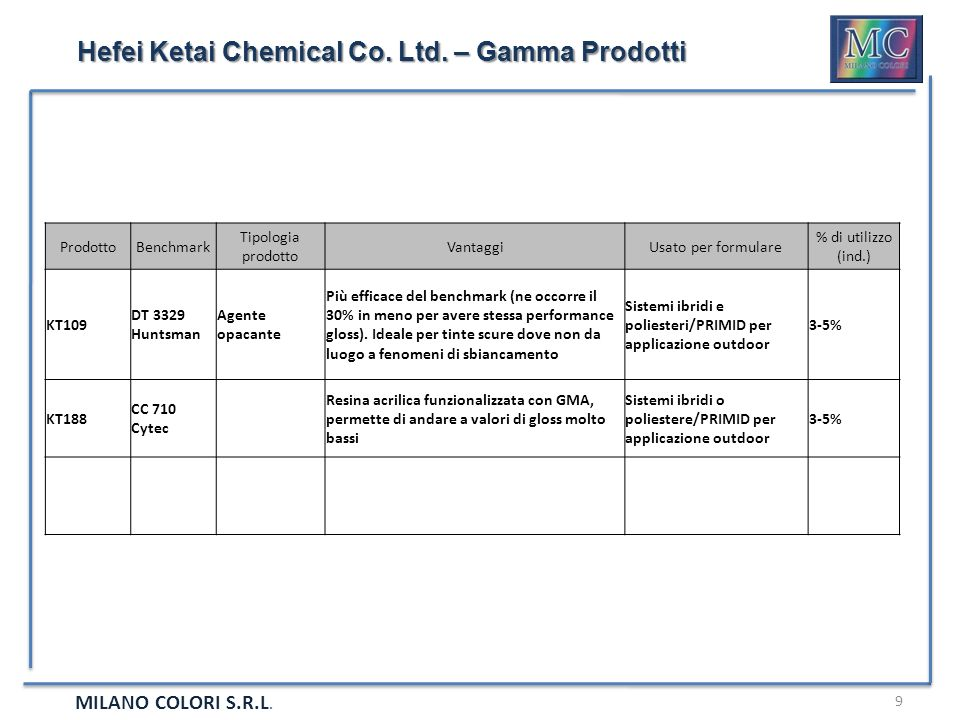Hefei Ketai Chemical Co. Ltd. – Gamma Prodotti