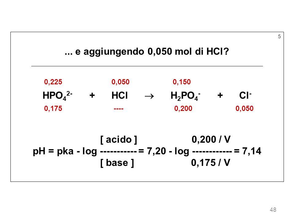 ... e aggiungendo 0,050 mol di HCl