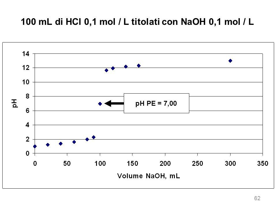 100 mL di HCl 0,1 mol / L titolati con NaOH 0,1 mol / L