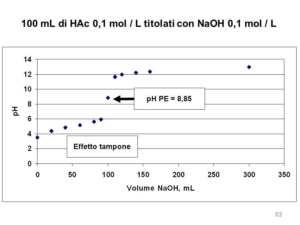100 mL di HAc 0,1 mol / L titolati con NaOH 0,1 mol / L