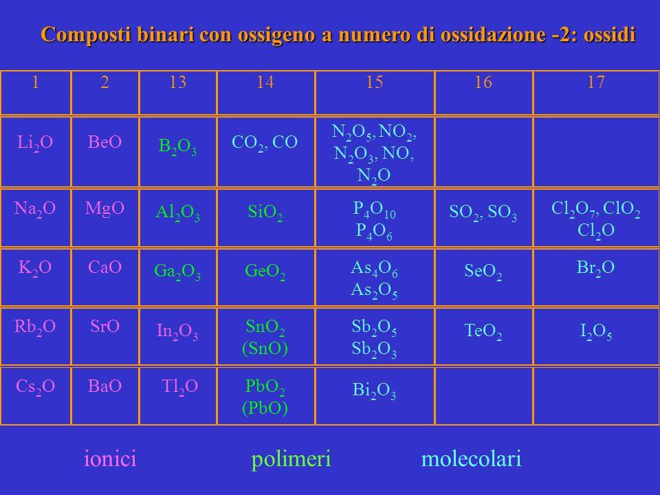 Composti binari con ossigeno a numero di ossidazione -2: ossidi