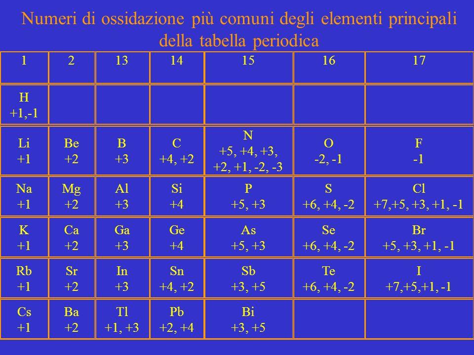 Il numero di ossidazione ppt scaricare - Tavola numeri di ossidazione ...