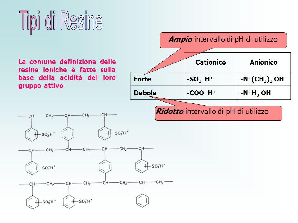 Ampio intervallo di pH di utilizzo