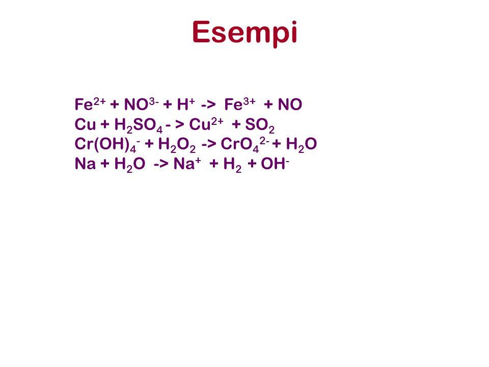 Esempi Fe2+ + NO3- + H+ -> Fe3+ + NO Cu + H2SO4 - > Cu2+ + SO2