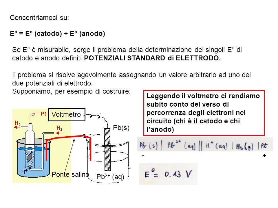 Concentriamoci su: E° = E° (catodo) + E° (anodo)