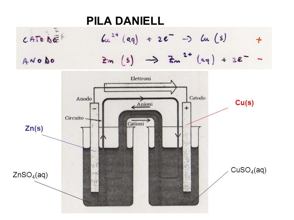 PILA DANIELL Cu(s) Zn(s) CuSO4(aq) ZnSO4(aq)