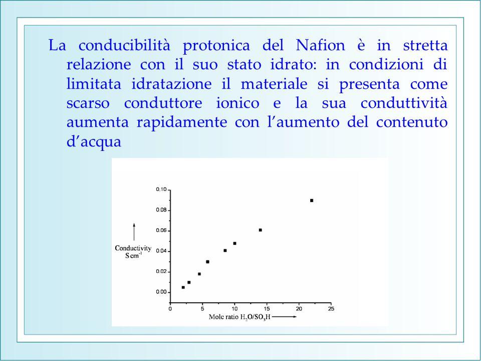 La conducibilità protonica del Nafion è in stretta relazione con il suo stato idrato: in condizioni di limitata idratazione il materiale si presenta come scarso conduttore ionico e la sua conduttività aumenta rapidamente con l'aumento del contenuto d'acqua