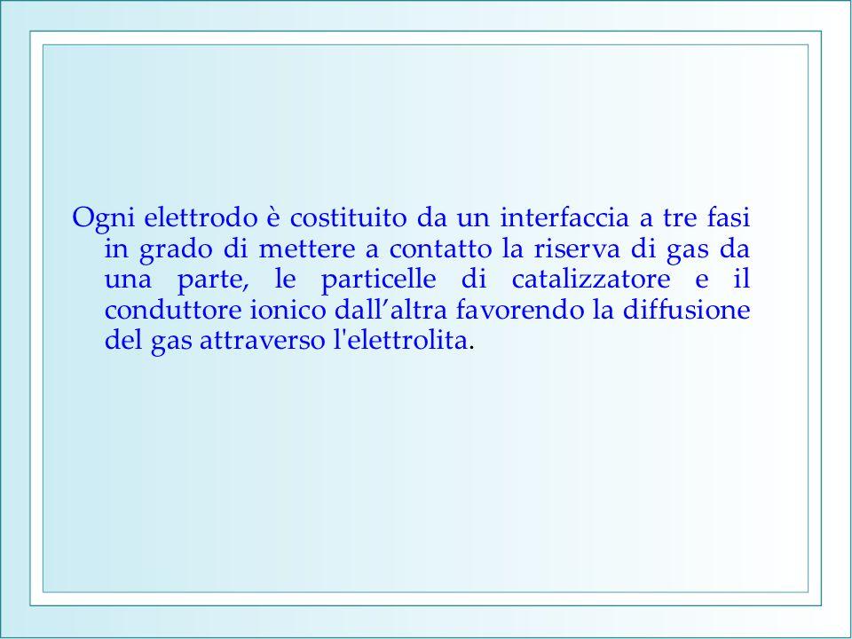 Ogni elettrodo è costituito da un interfaccia a tre fasi in grado di mettere a contatto la riserva di gas da una parte, le particelle di catalizzatore e il conduttore ionico dall'altra favorendo la diffusione del gas attraverso l elettrolita.