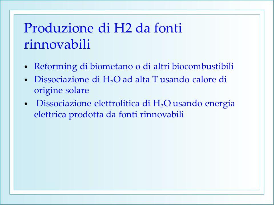 Produzione di H2 da fonti rinnovabili
