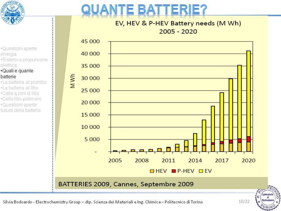 quante BATTERIe Questioni aperte: energia