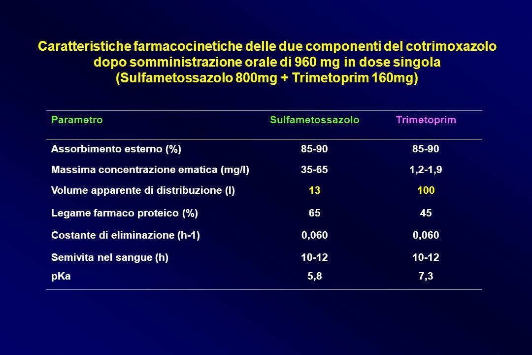 Caratteristiche farmacocinetiche delle due componenti del cotrimoxazolo dopo somministrazione orale di 960 mg in dose singola (Sulfametossazolo 800mg + Trimetoprim 160mg)