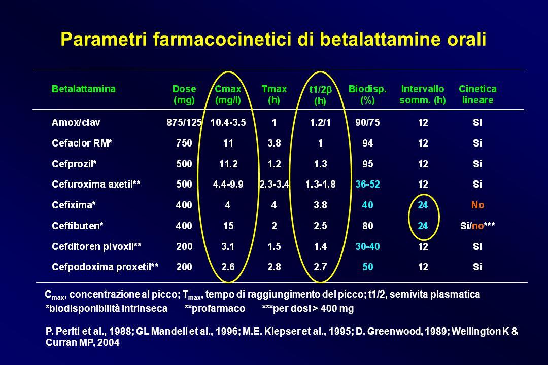 Parametri farmacocinetici di betalattamine orali