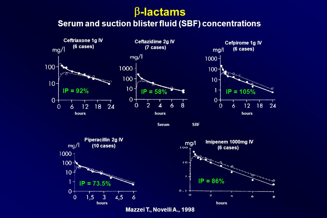 b -lactams Serum and suction blister fluid (SBF) concentrations