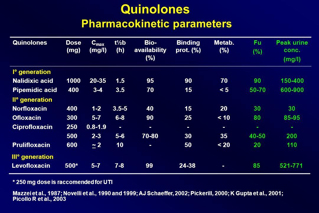 Quinolones Pharmacokinetic parameters