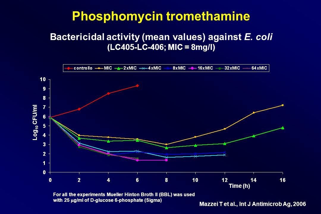 Phosphomycin tromethamine Bactericidal activity (mean values) against E. coli (LC405-LC-406; MIC = 8mg/l)
