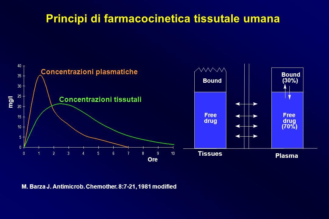 Principi di farmacocinetica tissutale umana
