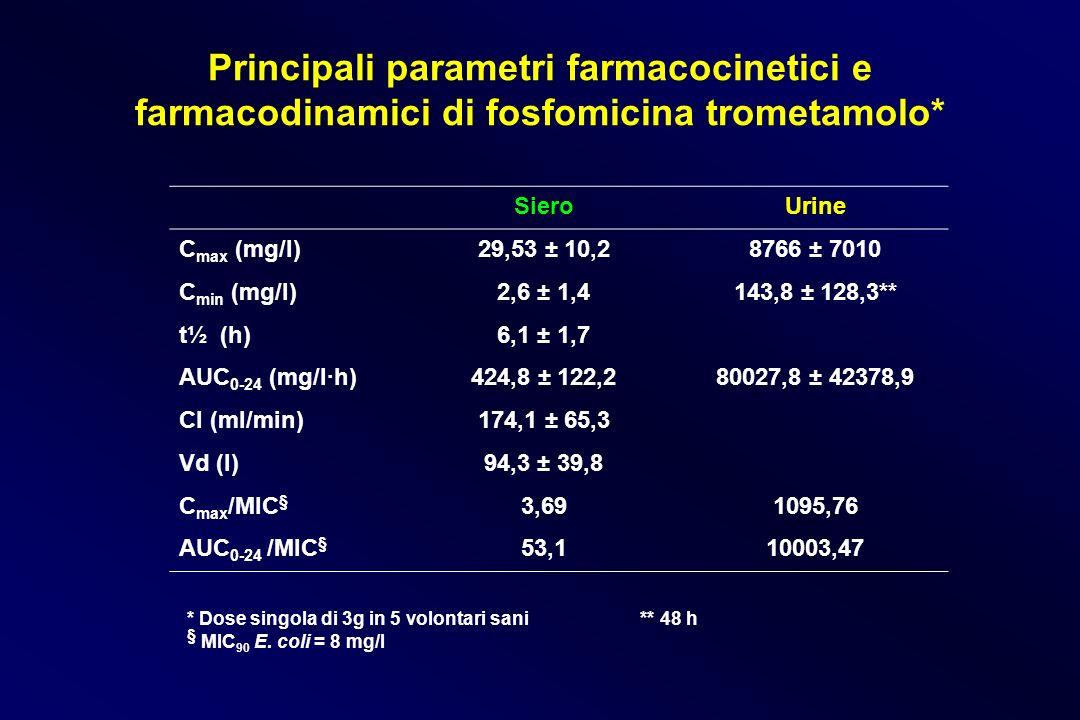 Principali parametri farmacocinetici e farmacodinamici di fosfomicina trometamolo*
