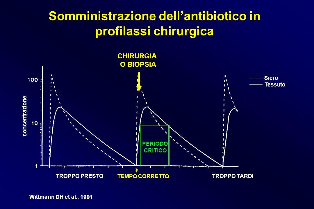 Somministrazione dell'antibiotico in profilassi chirurgica