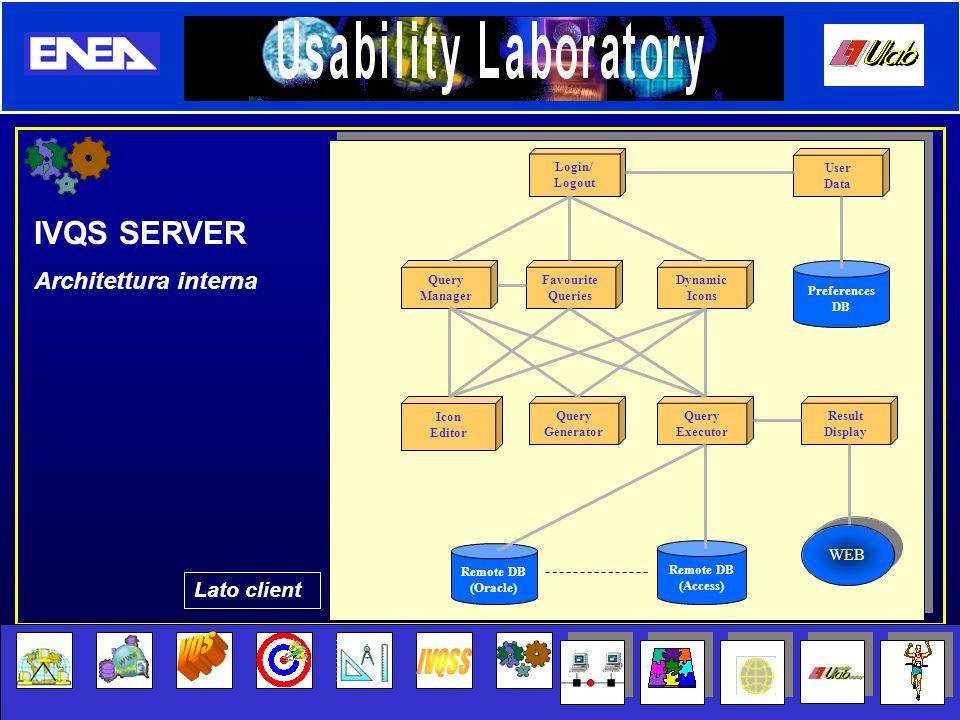 VQS IVQSS IVQS SERVER Architettura interna Lato client WEB Login/