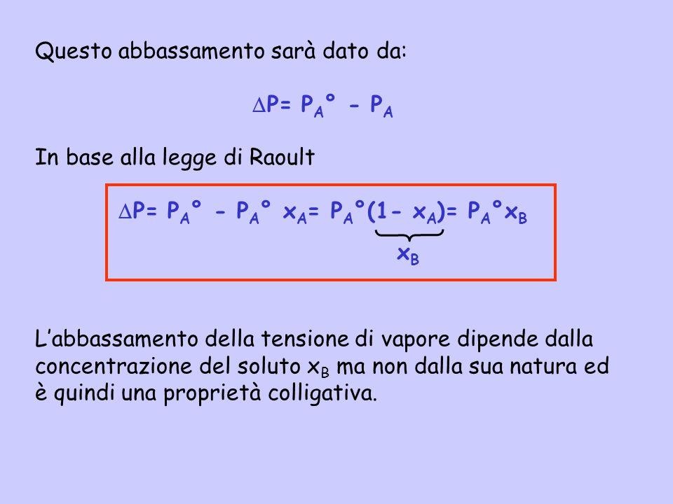P= PA° - PA° xA= PA°(1- xA)= PA°xB