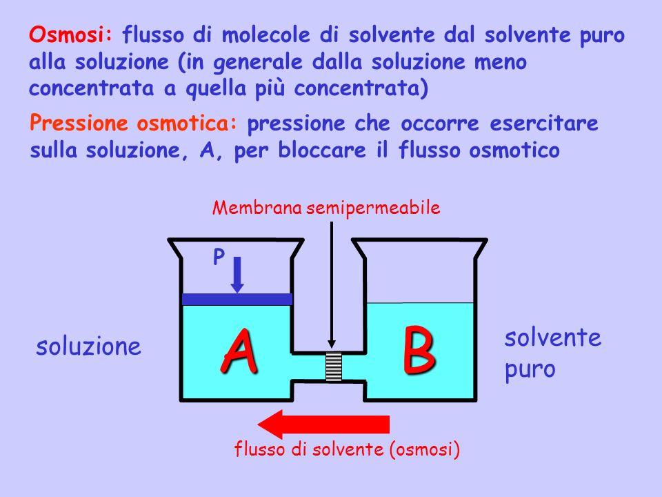 A B solvente puro soluzione