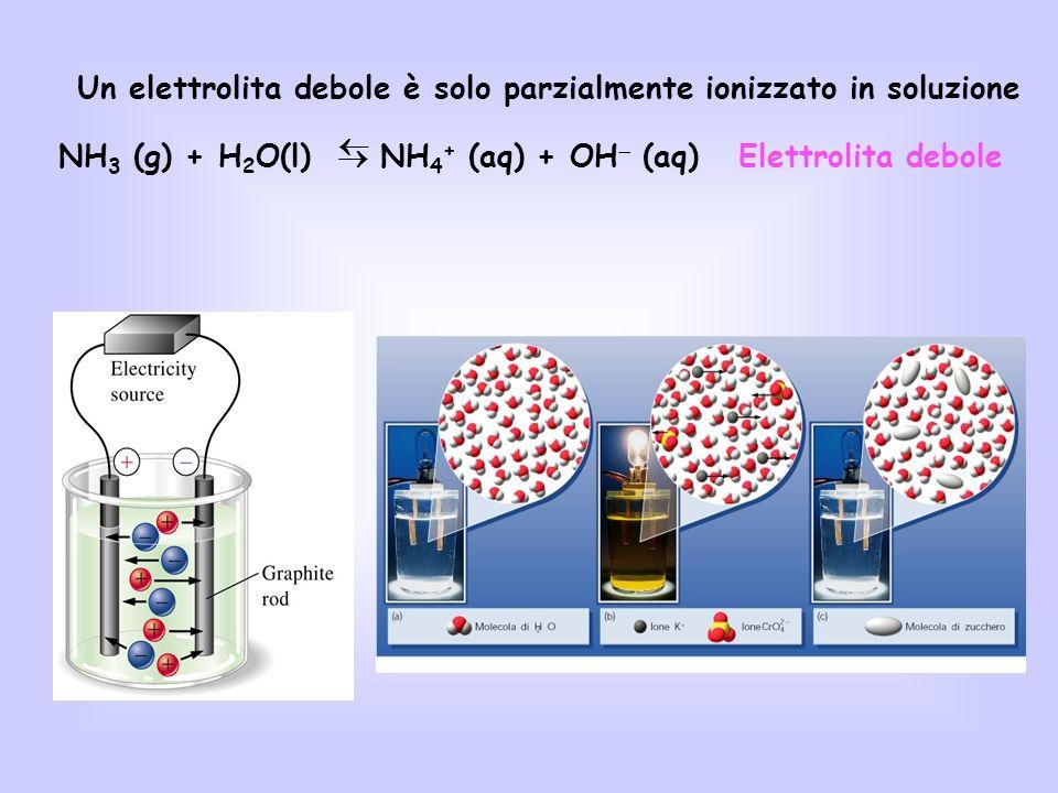 Un elettrolita debole è solo parzialmente ionizzato in soluzione