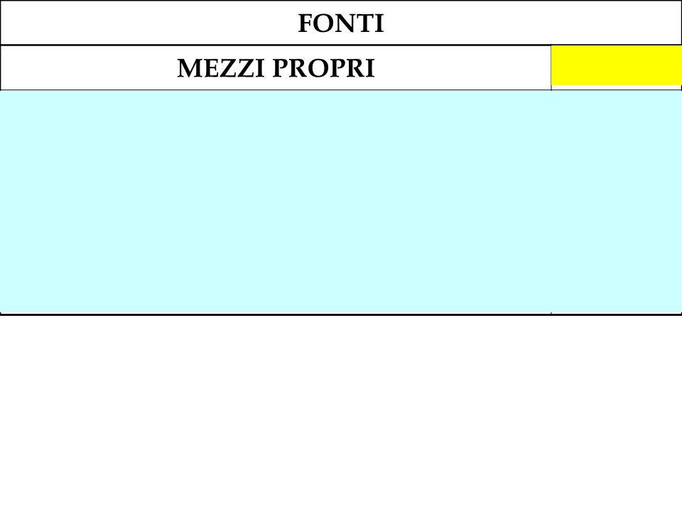 FONTI MEZZI PROPRI. 914.500. Capitale sociale. 540.000. Riserva legale (118.500 + 2.500) 121.000.