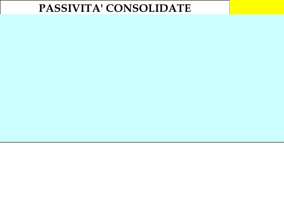 PASSIVITA CONSOLIDATE