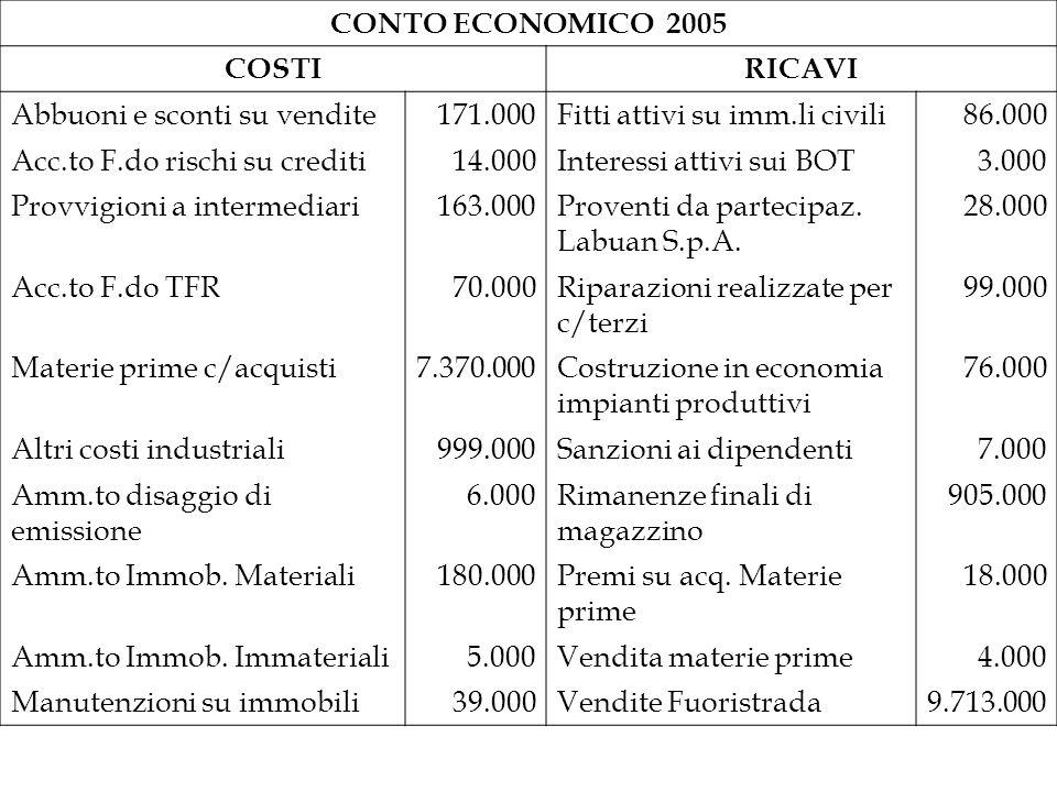 CONTO ECONOMICO 2005 COSTI. RICAVI. Abbuoni e sconti su vendite. 171.000. Fitti attivi su imm.li civili.