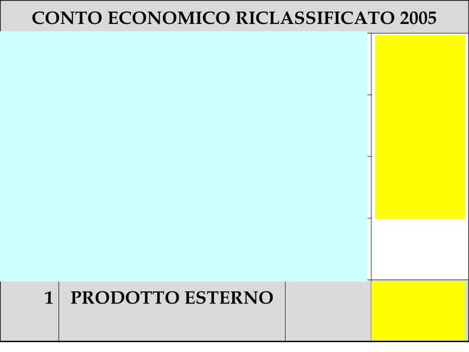 CONTO ECONOMICO RICLASSIFICATO 2005