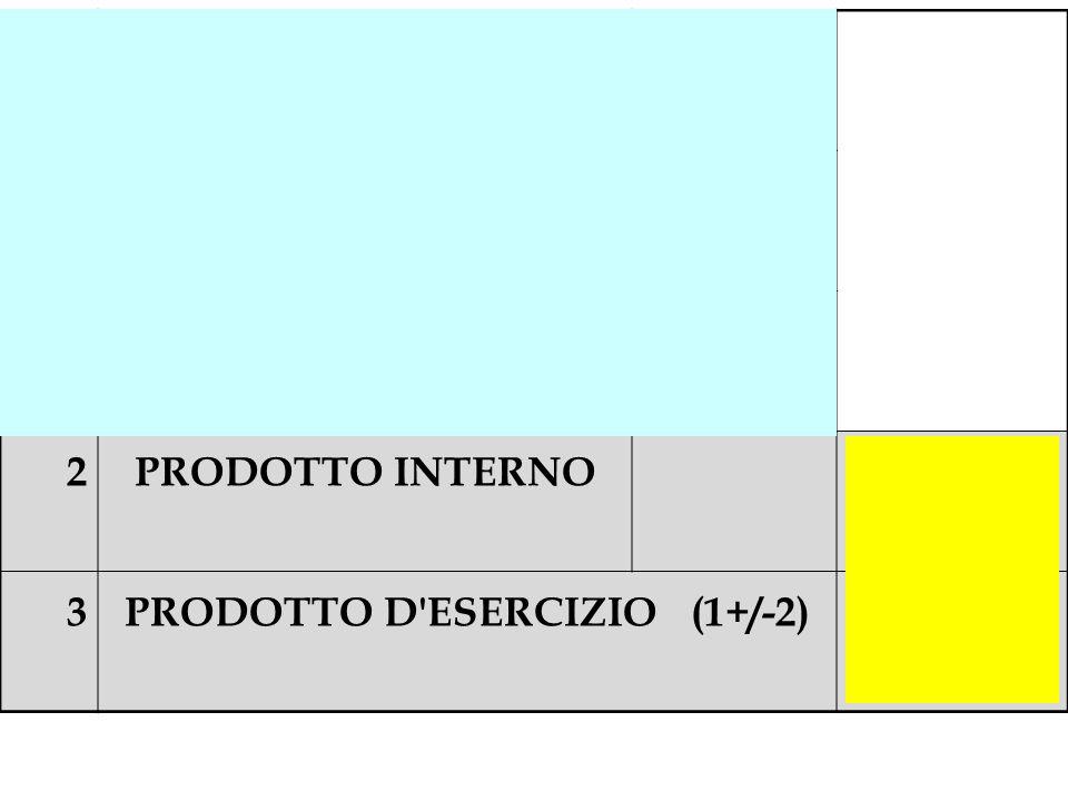 PRODOTTO D ESERCIZIO (1+/-2)