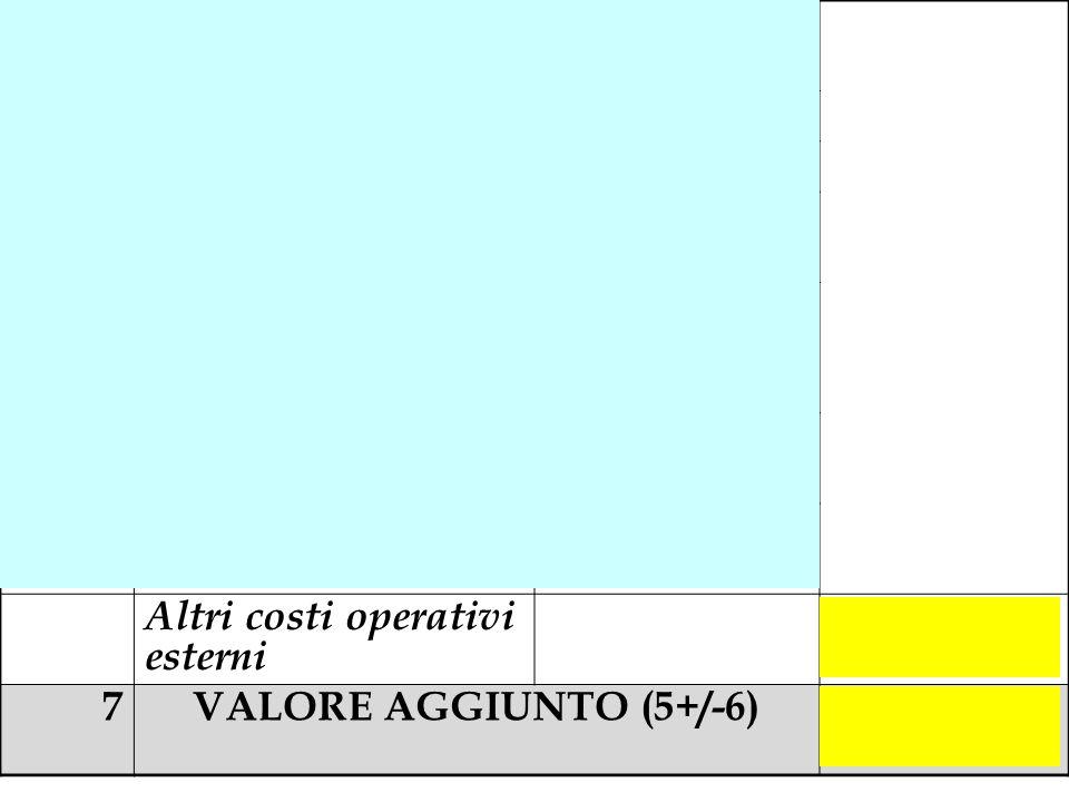 6a (Altri costi industriali) - 999.000. 6b. (Costi amministrativi) - 132.000. 6c.
