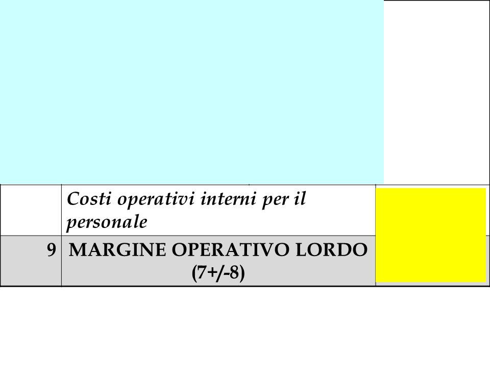 MARGINE OPERATIVO LORDO (7+/-8)