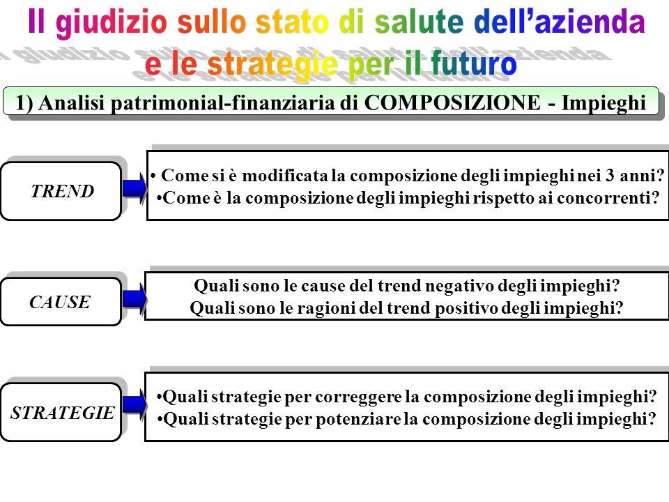 1) Analisi patrimonial-finanziaria di COMPOSIZIONE - Impieghi