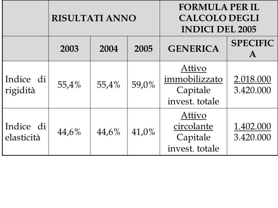 FORMULA PER IL CALCOLO DEGLI INDICI DEL 2005