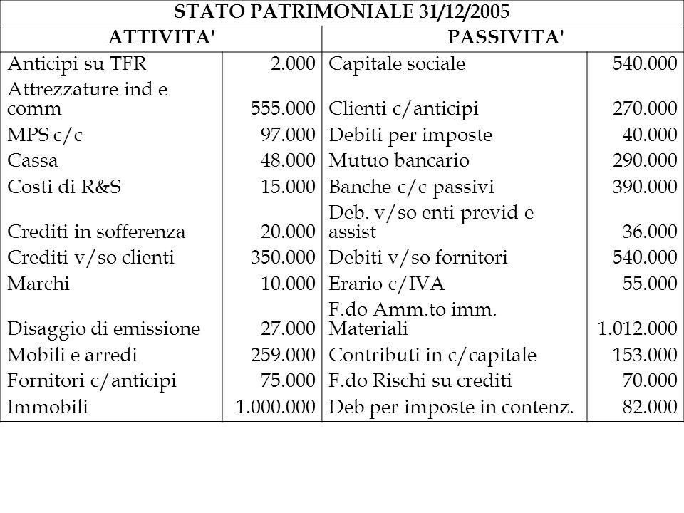 STATO PATRIMONIALE 31/12/2005 ATTIVITA PASSIVITA Anticipi su TFR. 2.000. Capitale sociale. 540.000.