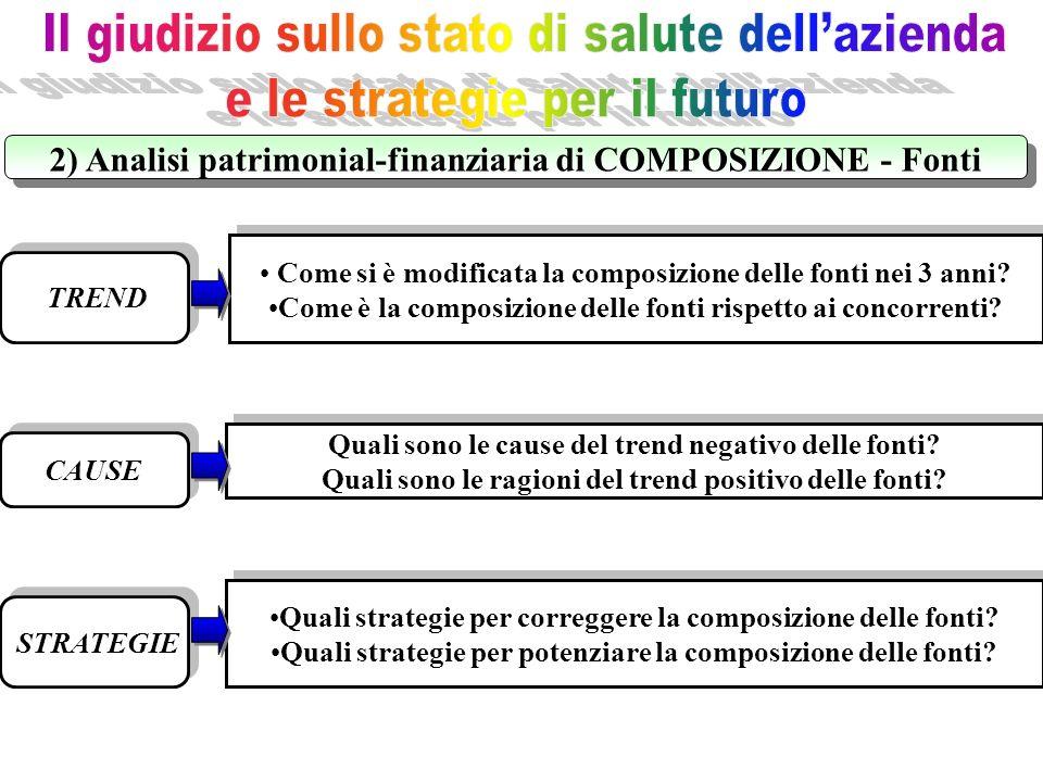 2) Analisi patrimonial-finanziaria di COMPOSIZIONE - Fonti