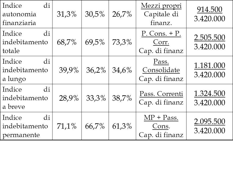Indice di autonomia finanziaria