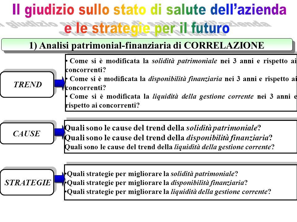 1) Analisi patrimonial-finanziaria di CORRELAZIONE