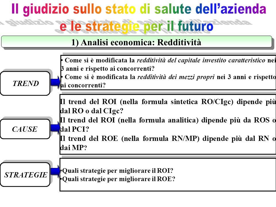 1) Analisi economica: Redditività
