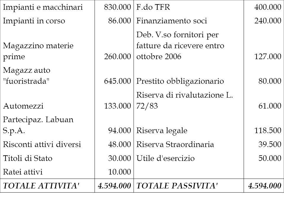 Impianti e macchinari 830.000. F.do TFR. 400.000. Impianti in corso. 86.000. Finanziamento soci.