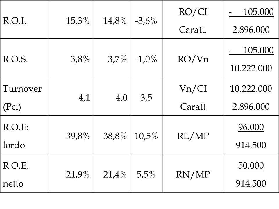 R.O.I. 15,3% 14,8% -3,6% RO/CI Caratt. - 105.000. 2.896.000. R.O.S. 3,8% 3,7% -1,0% RO/Vn.