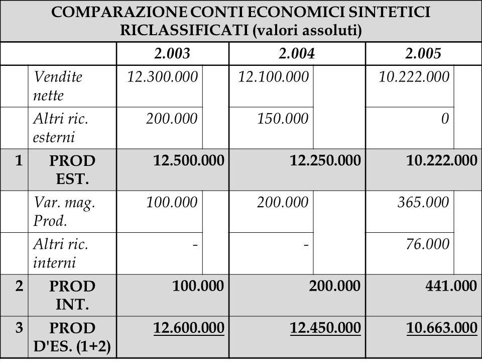 COMPARAZIONE CONTI ECONOMICI SINTETICI RICLASSIFICATI (valori assoluti)