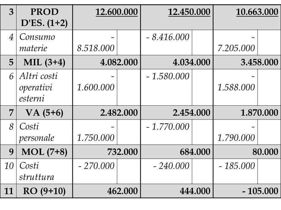 3 PROD D ES. (1+2) 12.600.000. 12.450.000. 10.663.000. 4. Consumo materie. - 8.518.000. - 8.416.000.