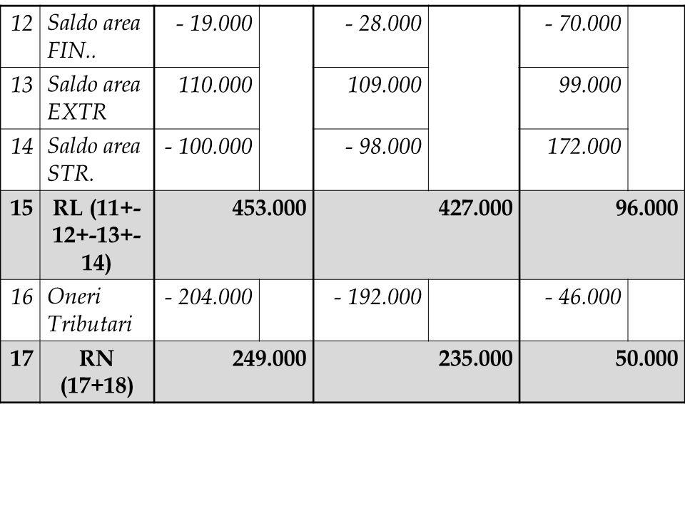 12 Saldo area FIN.. - 19.000. - 28.000. - 70.000. 13. Saldo area EXTR. 110.000. 109.000. 99.000.