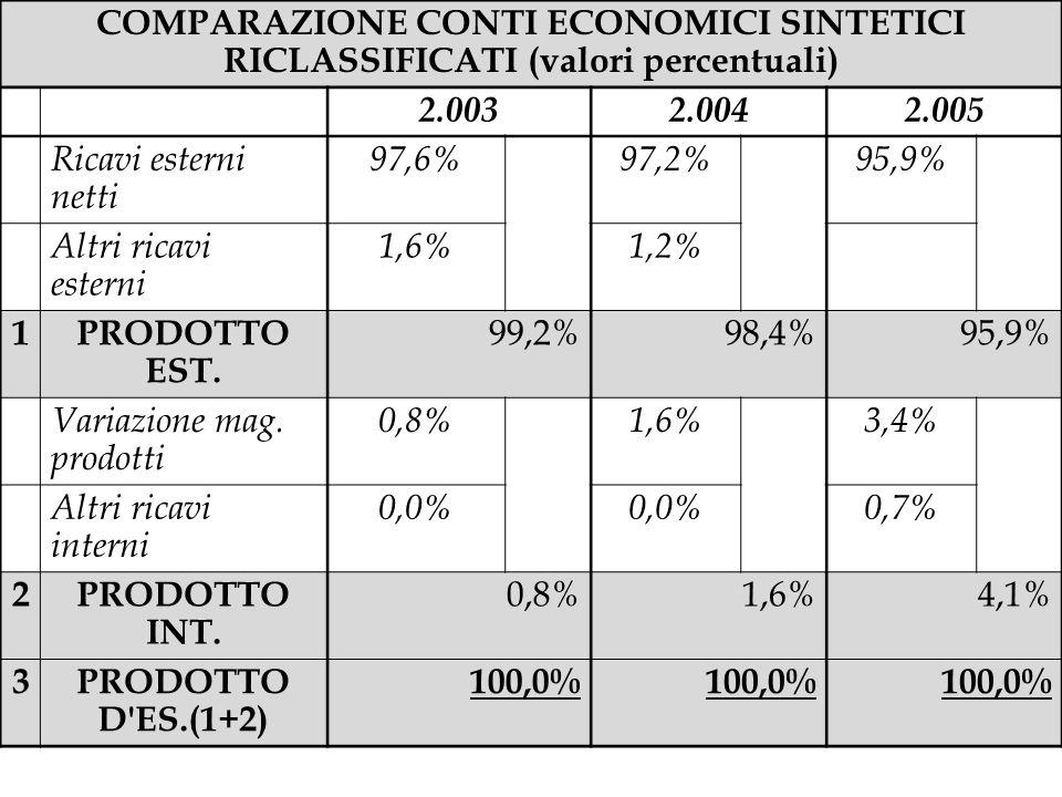 COMPARAZIONE CONTI ECONOMICI SINTETICI RICLASSIFICATI (valori percentuali)