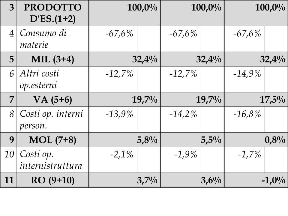 3 PRODOTTO D ES.(1+2) 100,0% 4. Consumo di materie. -67,6% 5. MIL (3+4) 32,4% 6. Altri costi op.esterni.
