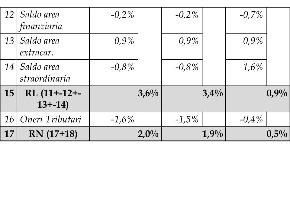 12 Saldo area finanziaria. -0,2% -0,7% 13. Saldo area extracar. 0,9% 14. Saldo area straordinaria.