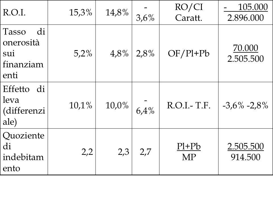 R.O.I. 15,3% 14,8% -3,6% RO/CI Caratt. - 105.000. 2.896.000. Tasso di onerosità sui finanziamenti.